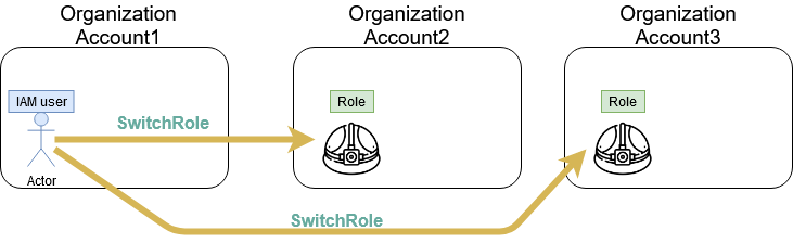 aws account switch role